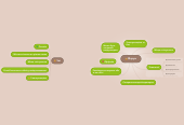 Mind map: Форум
