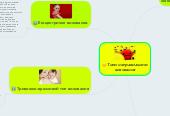 Mind map: Типи неправильного виховання