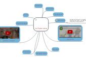 Mind map: La Autonomia