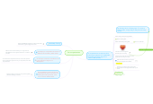 Mind map: las competencias