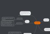 Mind map: Ergonomi