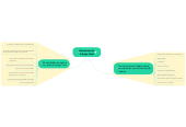 Mind map: Entrevista de