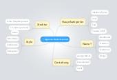 Mind map: App zum Deutsch-Lernen
