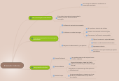 Mind map: El estado moderno