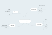 Mind map: The Food Chain