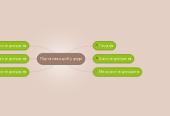 Mind map: Підготовка до Кучугур