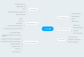 Mind map: MoMA