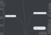 Mind map: ETAPAS EN LA CREACIÓN DE UN SITIO WEB