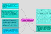 Mind map: Teorema del binomio