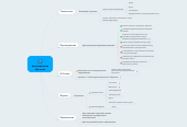 Mind map: Дистанционноеобучение