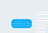 Mind map: Casal Partiu - O que Aprendemos em 5 Anos como Nômades Digitais