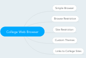Mind map: College Web Browser