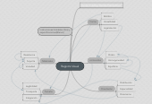 Mind map: Registro Visual