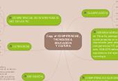 Mind map: Copy of COMPETENCIAS, TECNOLOGÍA, EDUCACIÓN Y CULTURA