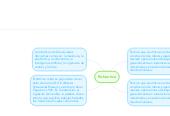 Mind map: Robootica
