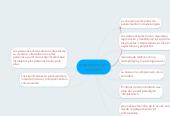 Mind map: interaccionismo simbolico
