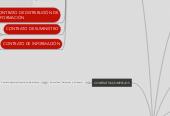 Mind map: CONTRATOS TI