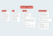 Mind map: Clasificación de los sistemas de GBD