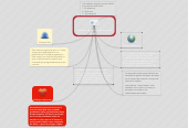 Mind map: Sistemas de gestion de base de datos