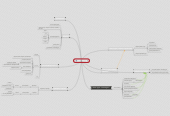 Mind map: specialist.ru