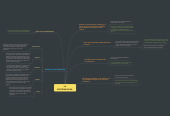 Mind map: LA EPISTEMOLOGIA