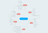 Mind map: Mapa del Relato