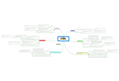 Mind map: Dill (Charles Baker Harris)