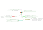 Mind map: Calpurnia Analysis
