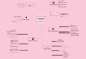 Mind map: Структура процесу соціального проектування Індивідуальне завдання студента групи СПб-2-15-4.0д Ничипорчук Інна