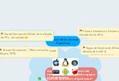 Mind map: Evolucion de los sistamas Operativos