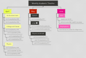 Mind map: Monthly Academic Timeline