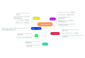 Mind map: Estructuras