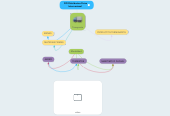 Mind map: DFI Distribucion Fisica Internacional