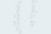 Mind map: Carey TKAM Characters