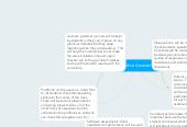 Mind map: Alternative Assessments