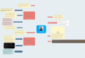 Mind map: MATTEW HERBERT BY THEKINGTOMY