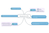 Mind map: Década de los 90's