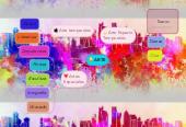 Mind map: ARTE