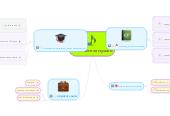 Mind map: ПНС вчителя музики