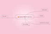 Mind map: katejackemusic.ly