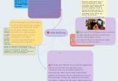 Mind map: ciberbullying