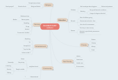Mind map: SHAHBAD DAIRY