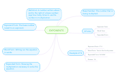 Mind map: EXPONENTS