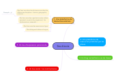 Mind map: Site d'école