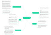 Mind map: Classroom Apps