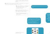 Mind map: COMPETENCIAS  capacidad especifica para hacer algo usando el conocimiento adquirido, y habilidades en contextos de desarrollo integral