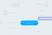 Mind map: Сервисы для пользователей Nachalka.com