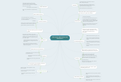 Mind map: 19th century Nationalism and Revolutions