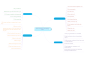 Mind map: How to Improve your Writing Skills