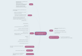 Mind map: Poder e política-estrutura da sociedade